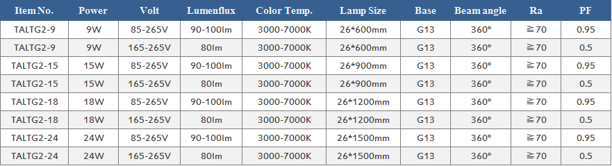 LED TUBE Glass Series